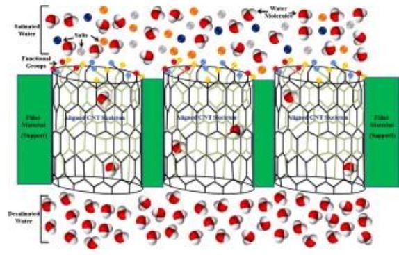 Nanotecnologia e purificação de água: solução para a crise da água doce?