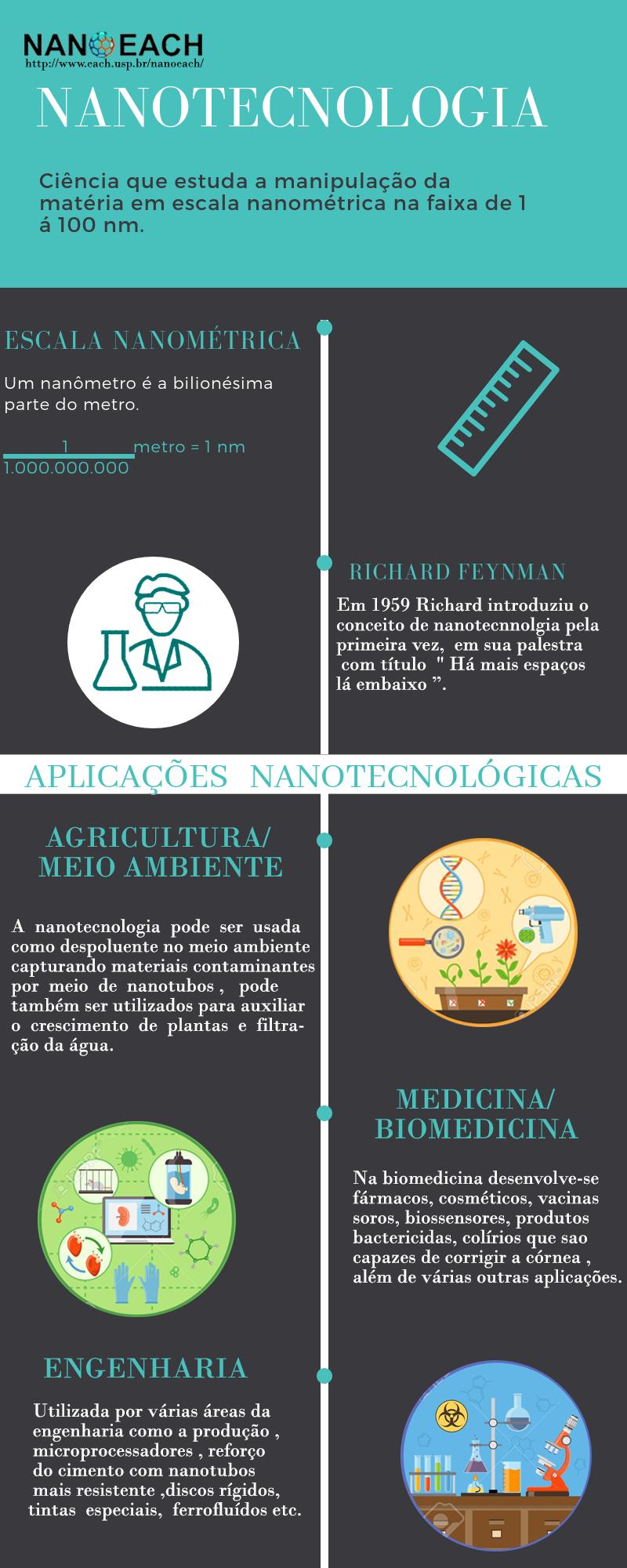 Infográfico de Nanotecnologia
