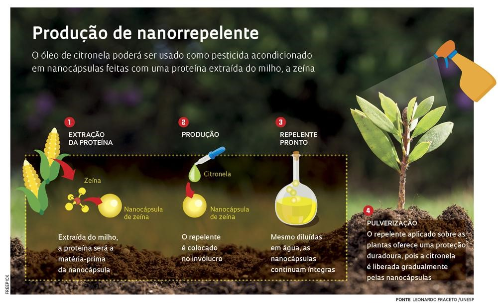 Contribuição da Nanotecnologia na Agricultura