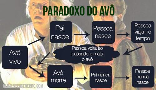 PARADOXO DO AVÔ