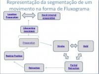 Estudo do problema de reconhecimento de configurações de mão em sequência: uma aplicação em Língua de Sinais