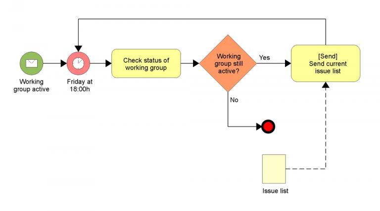 Análise de pontos de função aplicadas à Business Process Management