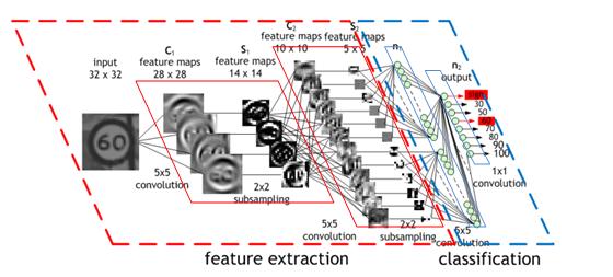 Redes neurais convolucionais aplicadas à análise de gestos considerando os problemas estudados na área de Estudos dos Gestos.
