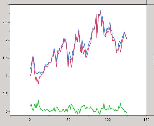 Piecewise Aggregate Approximation e Symbolic Aggregate Approximation aplicadas à análise de gestos: uma aplicação na análise do movimento
