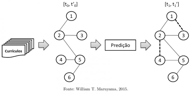 Filtragem horizontal de dados na predição de coautorias em redes sociais acadêmicas